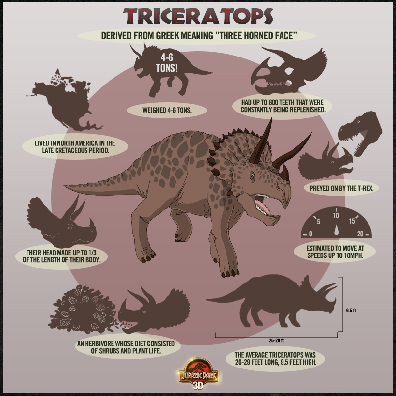 how to read a dino chart