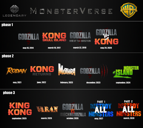 monsterverse predictions/speculation