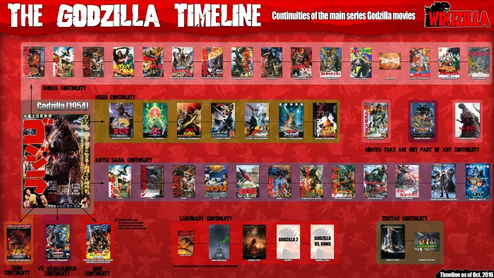 Continuity of the Godzilla series